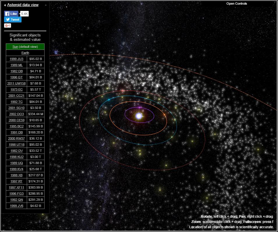Asteroider i Solsystemet