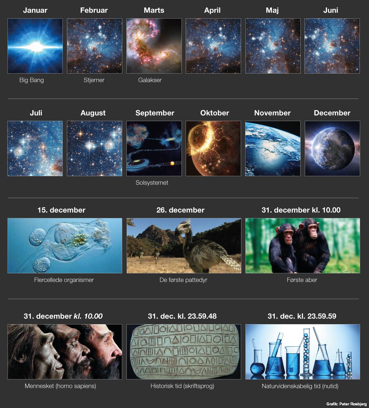 Kosmologisk tidslinje